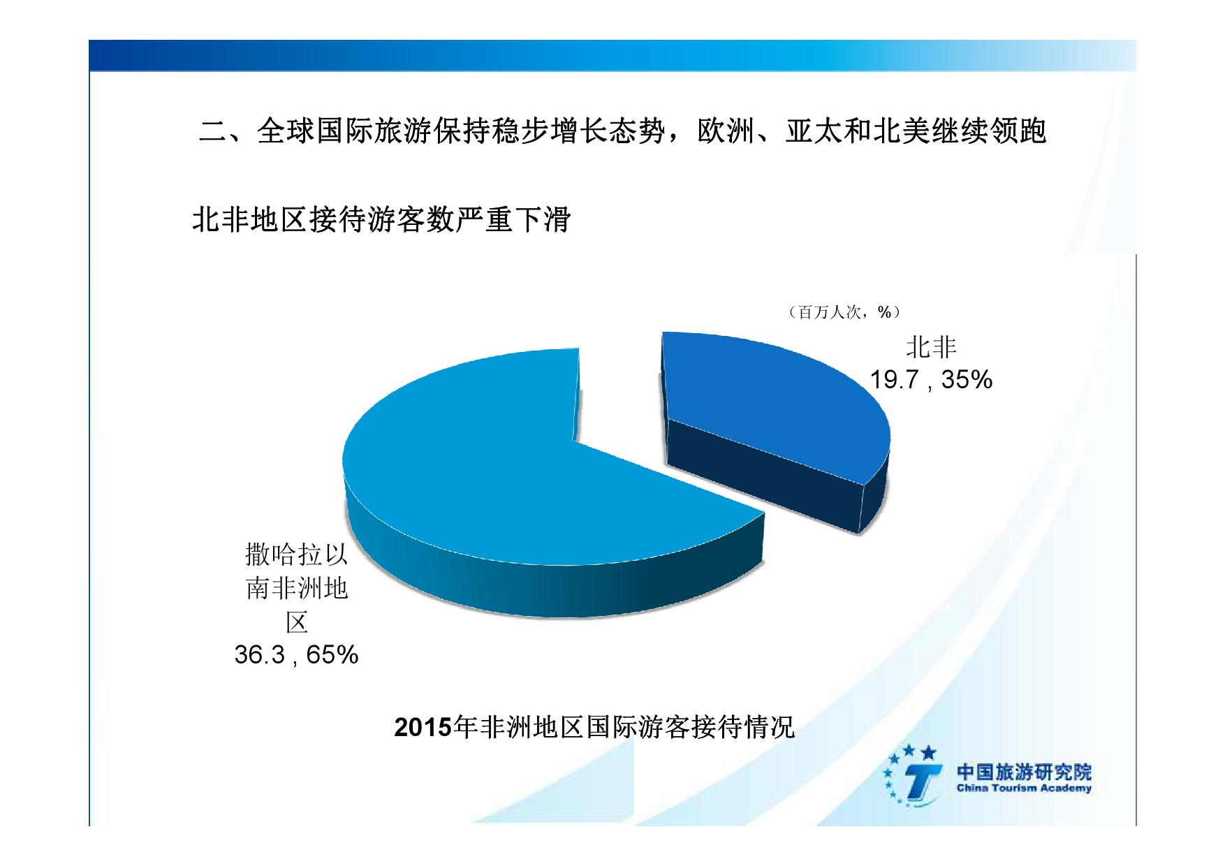 2016中国入境旅游发展年度报告_000015