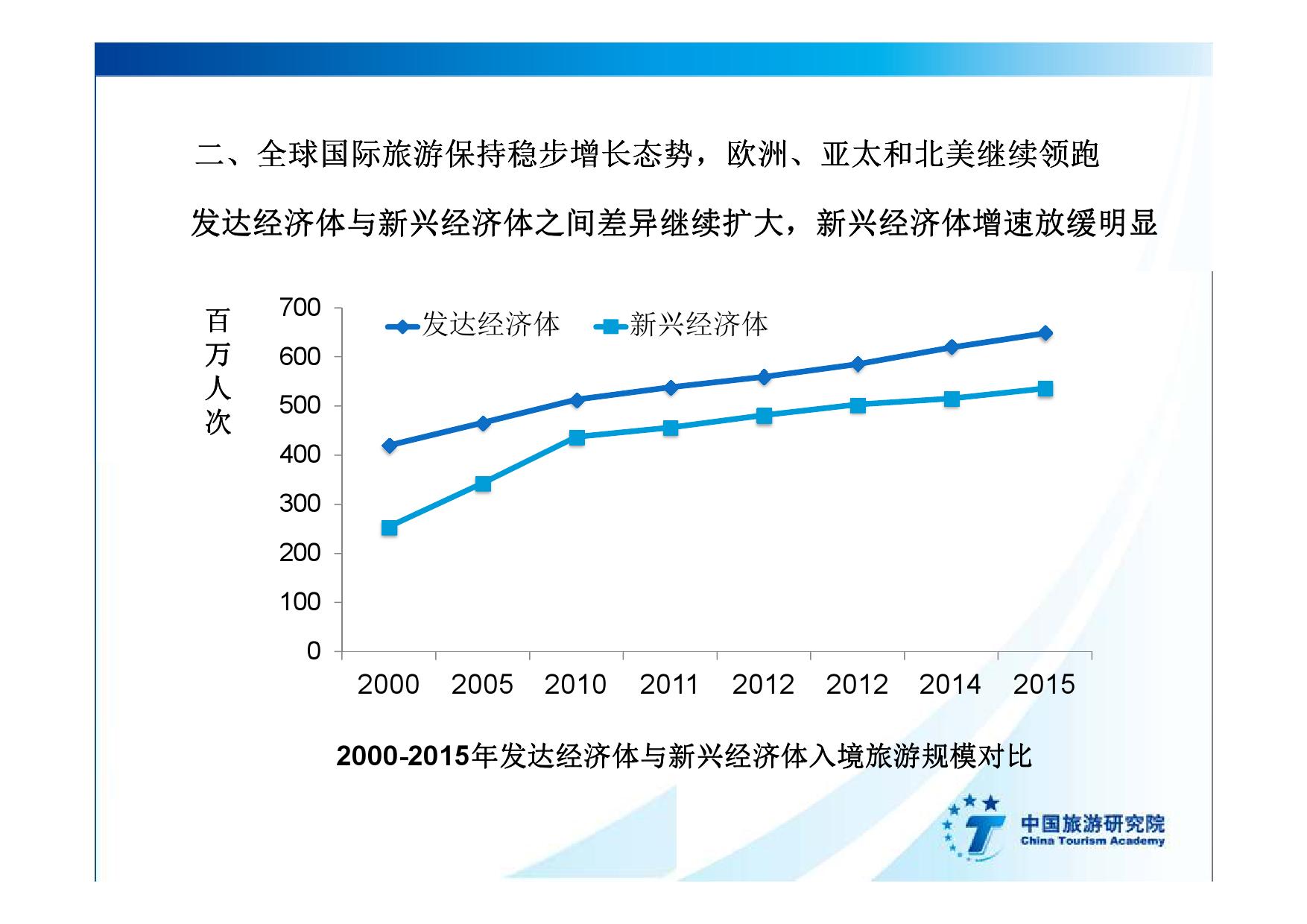 2016中国入境旅游发展年度报告_000017