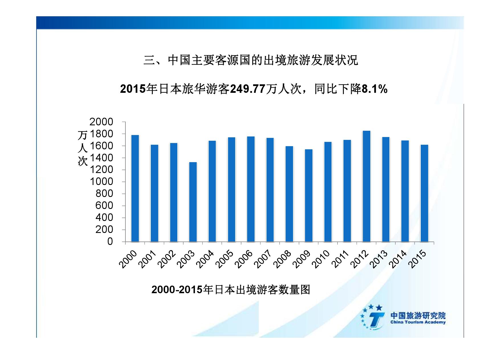 2016中国入境旅游发展年度报告_000020