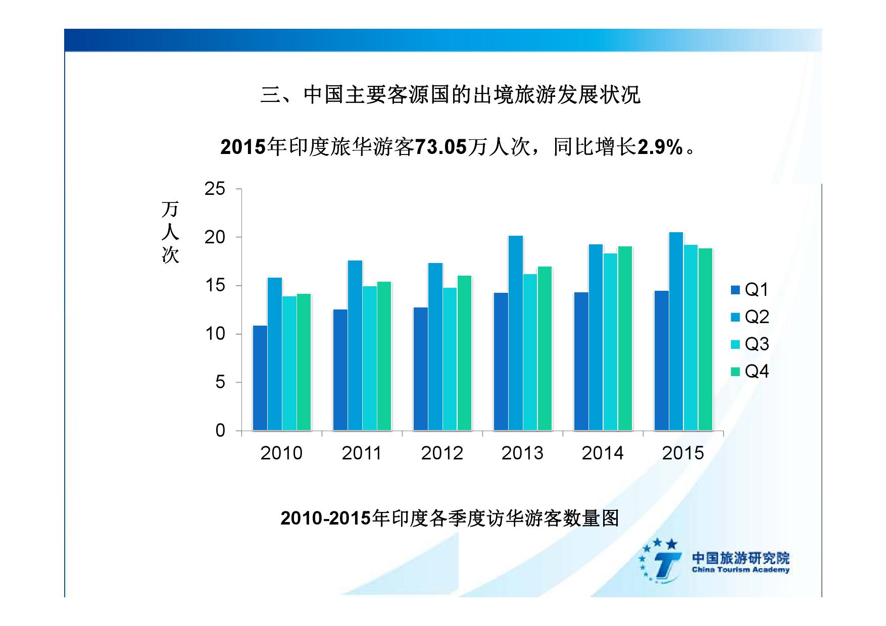 2016中国入境旅游发展年度报告_000025