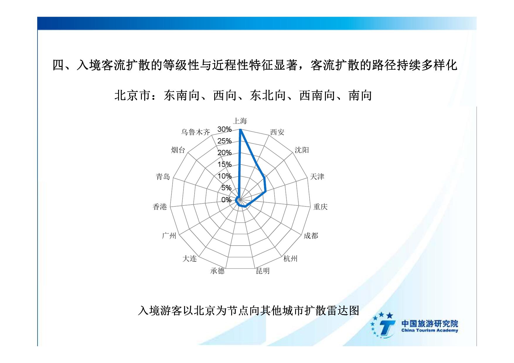 2016中国入境旅游发展年度报告_000026