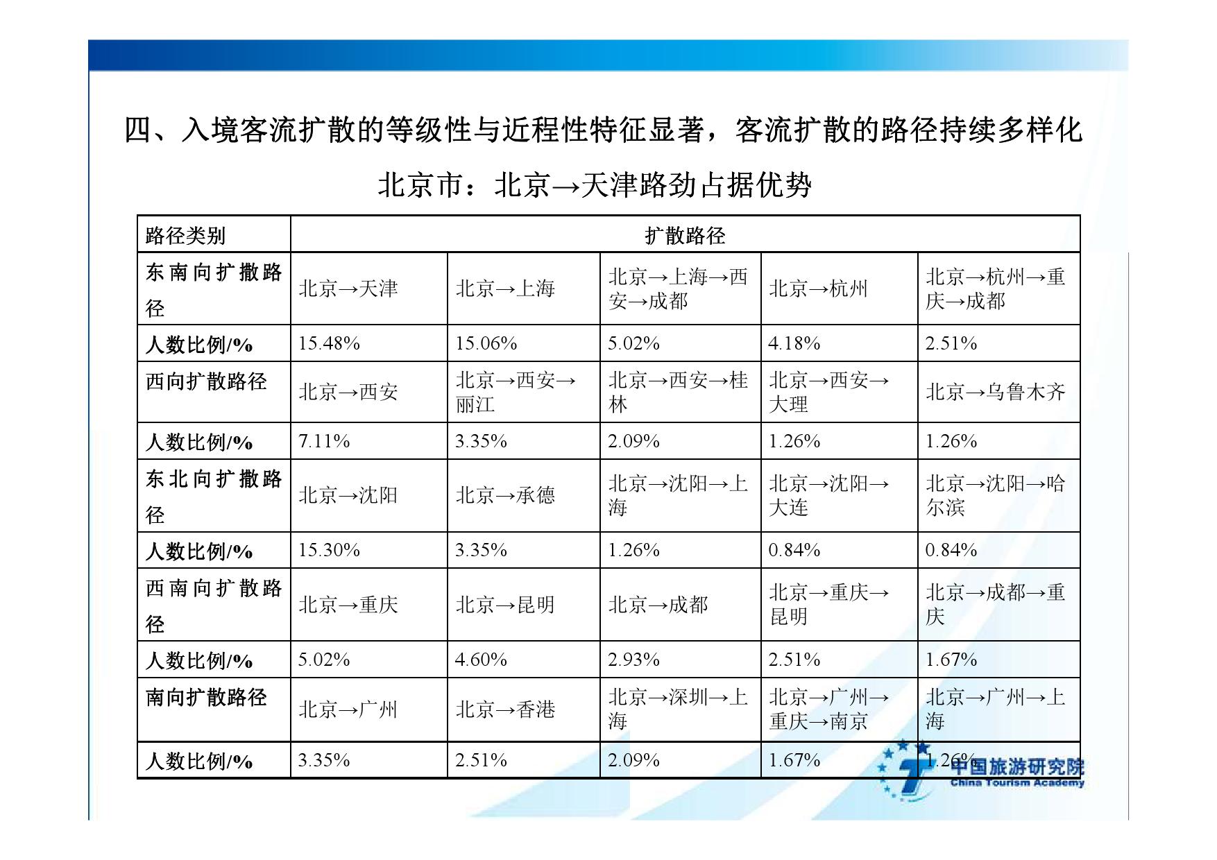 2016中国入境旅游发展年度报告_000028