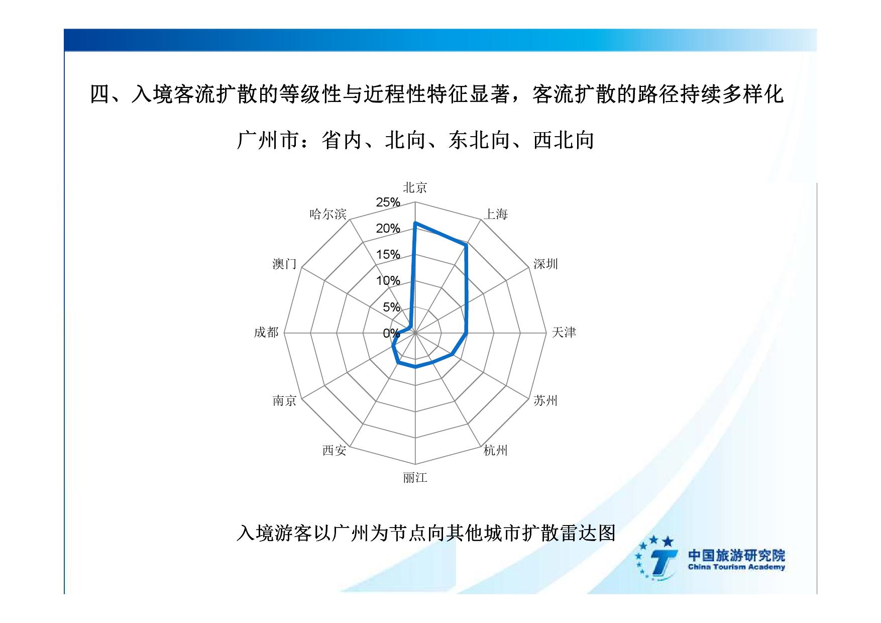 2016中国入境旅游发展年度报告_000032