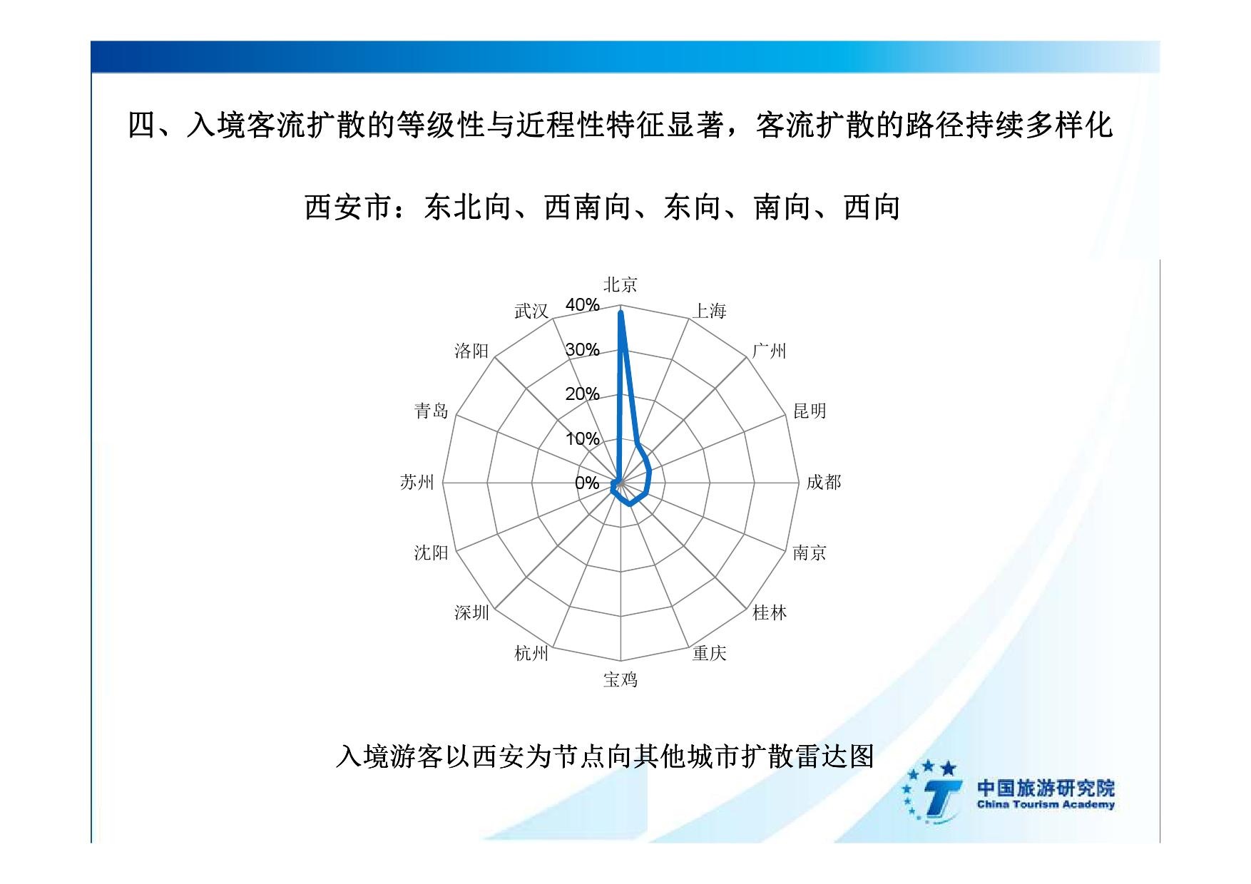 2016中国入境旅游发展年度报告_000035
