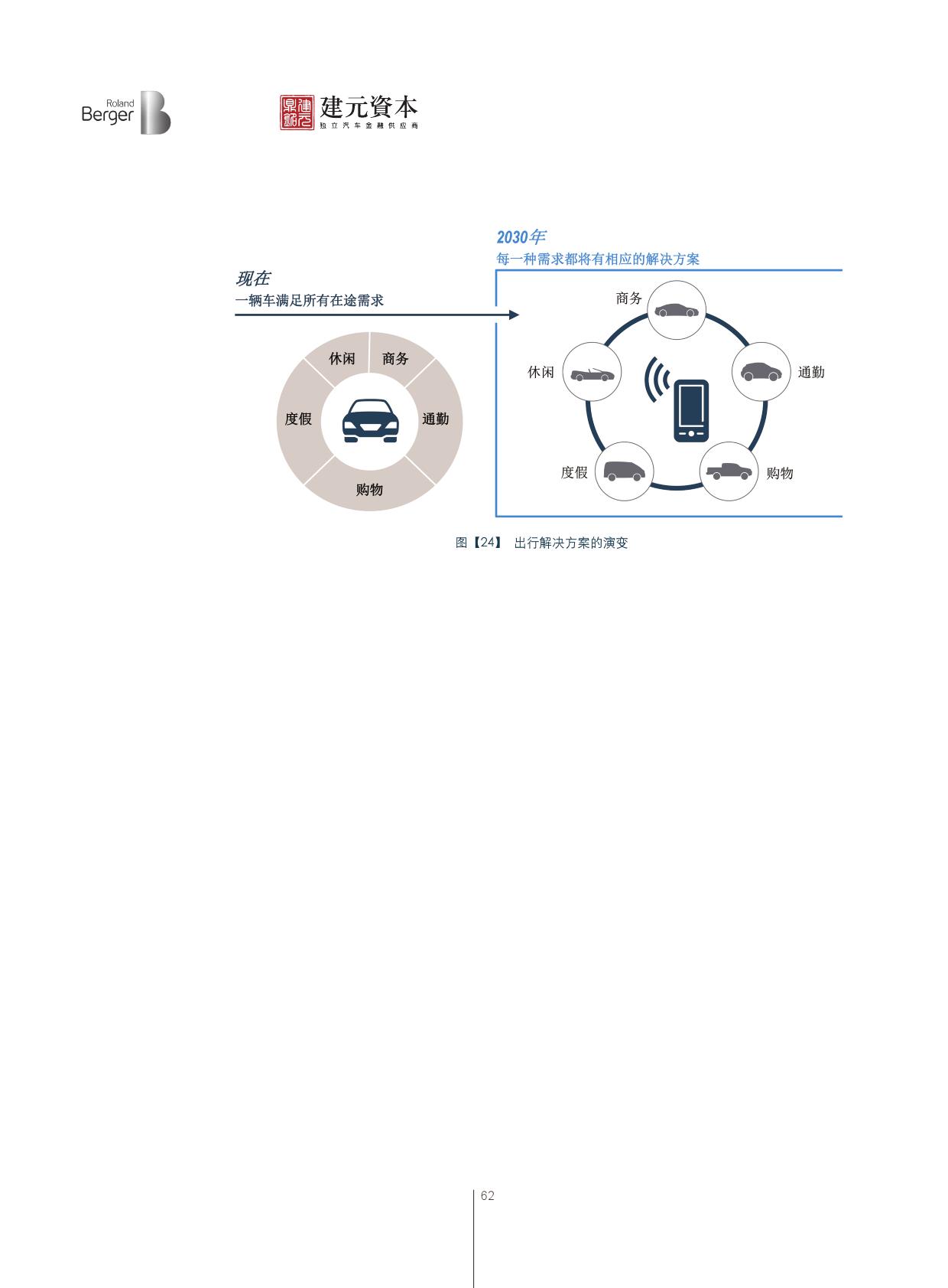 2016中国汽车金融报告_000063