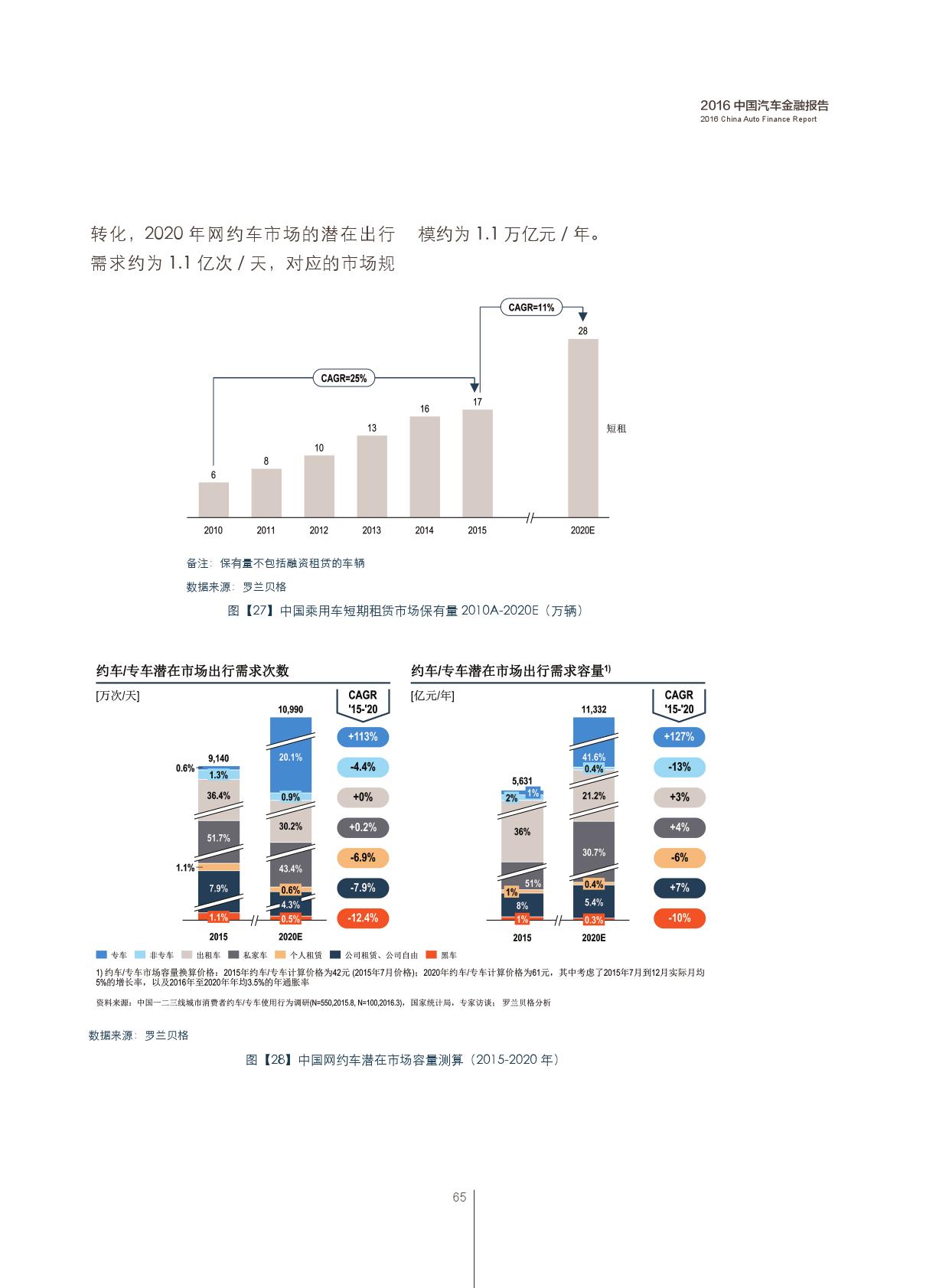 2016中国汽车金融报告_000066