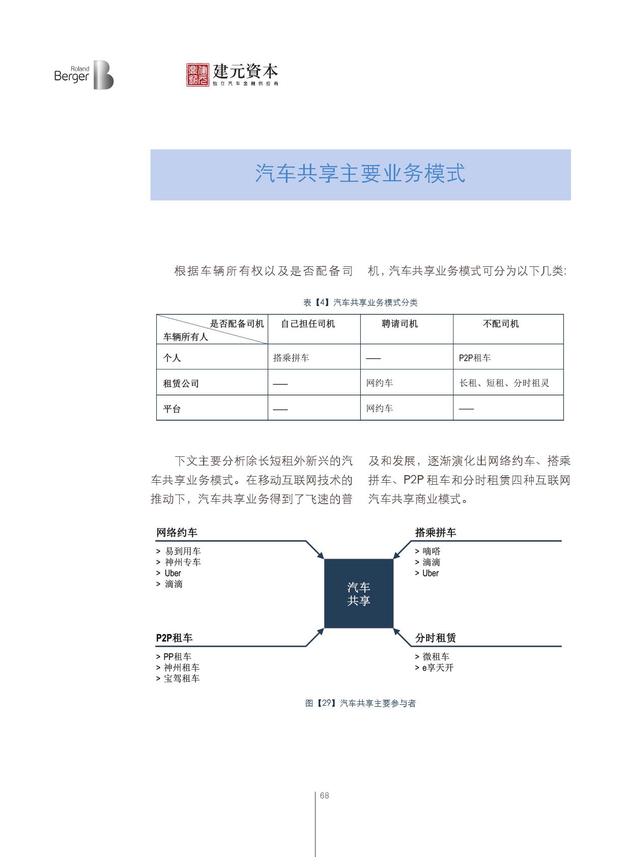 2016中国汽车金融报告_000069