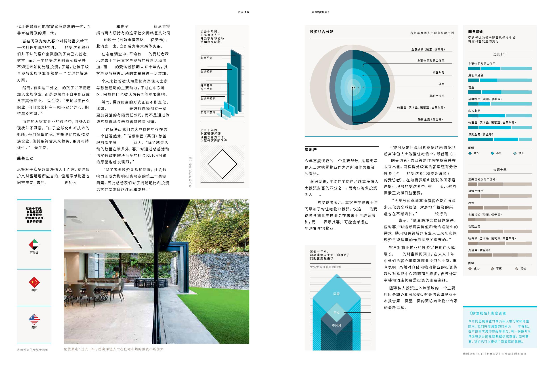 2016全球豪宅与投资展望财富报告_000008