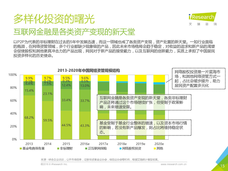 艾瑞咨询:2016年中国互联网金融发展报告-09大数据