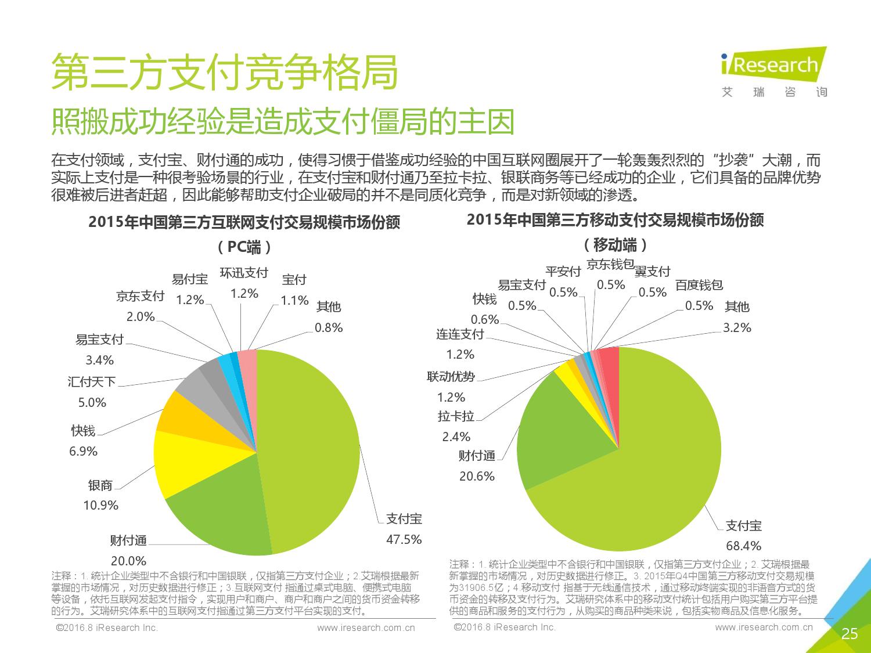 2016%e5%b9%b4%e4%b8%ad%e5%9b%bd%e4%ba%92%e8%81%94%e7%bd%91%e9%87%91%e8%9e%8d%e5%8f%91%e5%b1%95%e6%8a%a5%e5%91%8a_000025