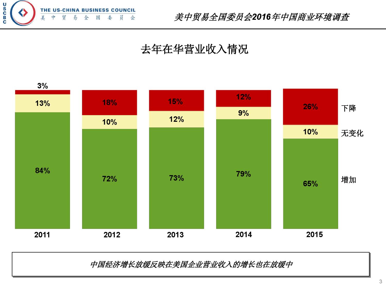 2016年中国商业环境调查_000003