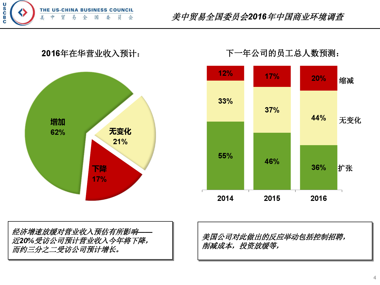 2016年中国商业环境调查_000004