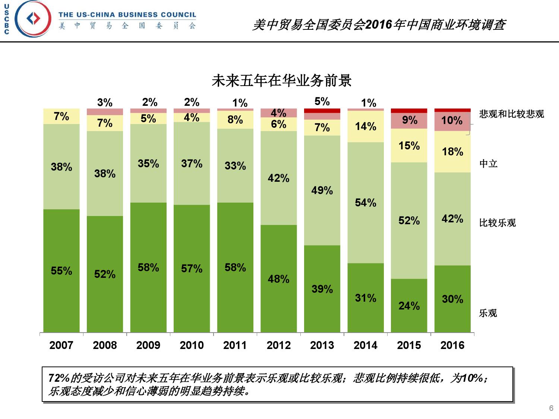 2016年中国商业环境调查_000006