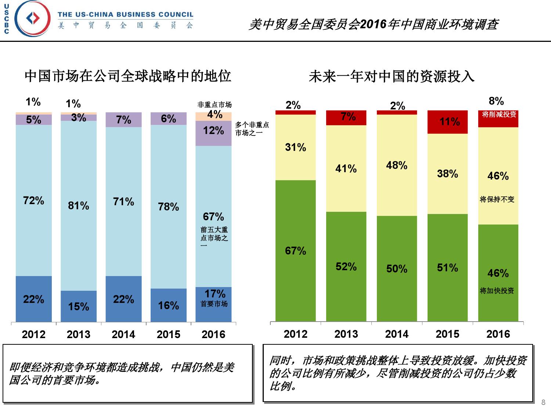 2016年中国商业环境调查_000008