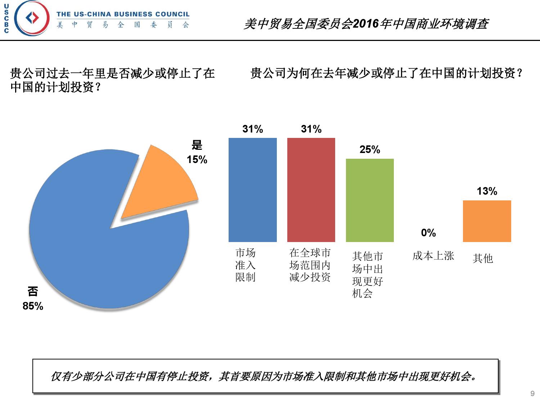 2016年中国商业环境调查_000009
