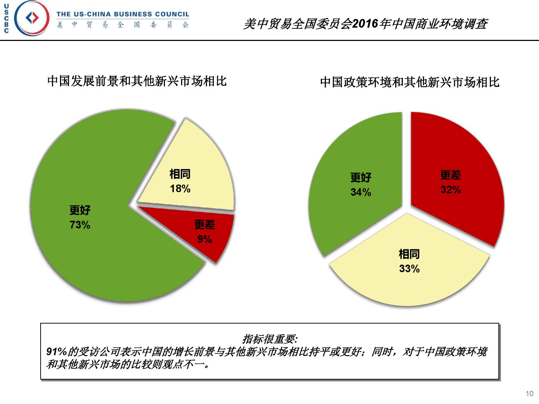 2016年中国商业环境调查_000010
