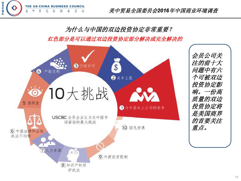 2016年中国商业环境调查_000011