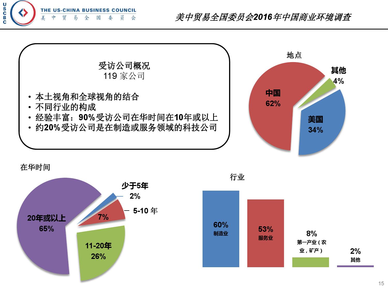 2016年中国商业环境调查_000015