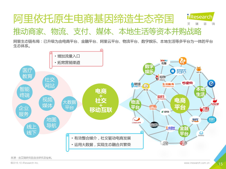 艾瑞咨询:2016年中国生态型电商研究报告