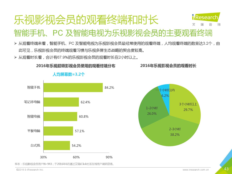 2016年中国视频网站付费用户典型案例研究报告(乐视会员)