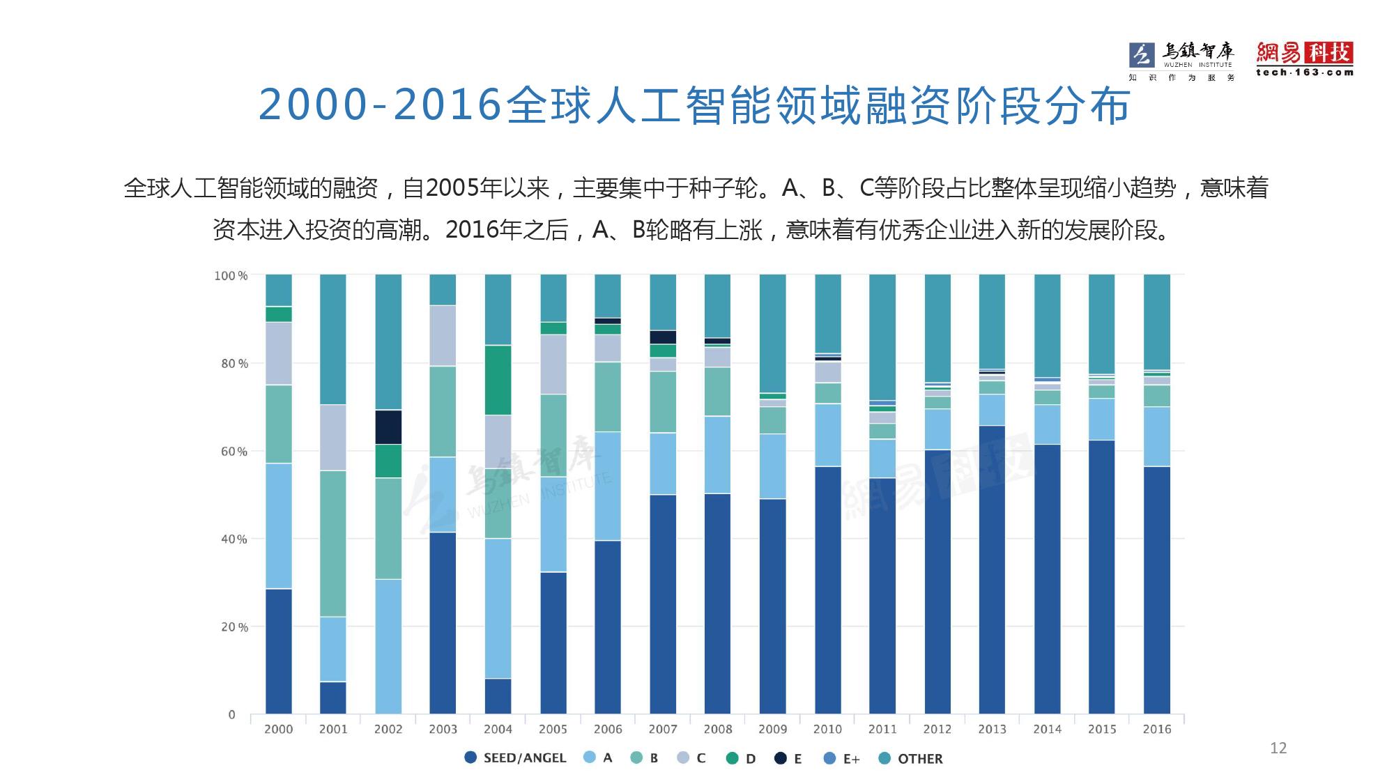 2016年全球人工智能发展报告_000012