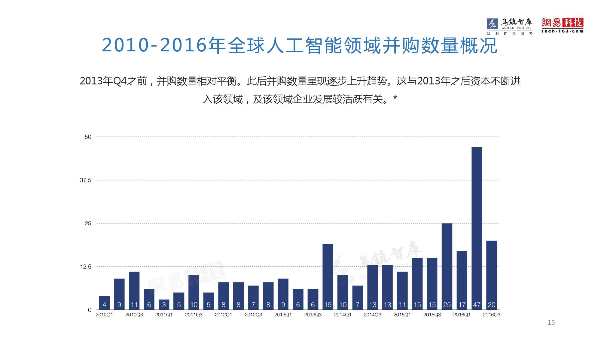 2016年全球人工智能发展报告_000015