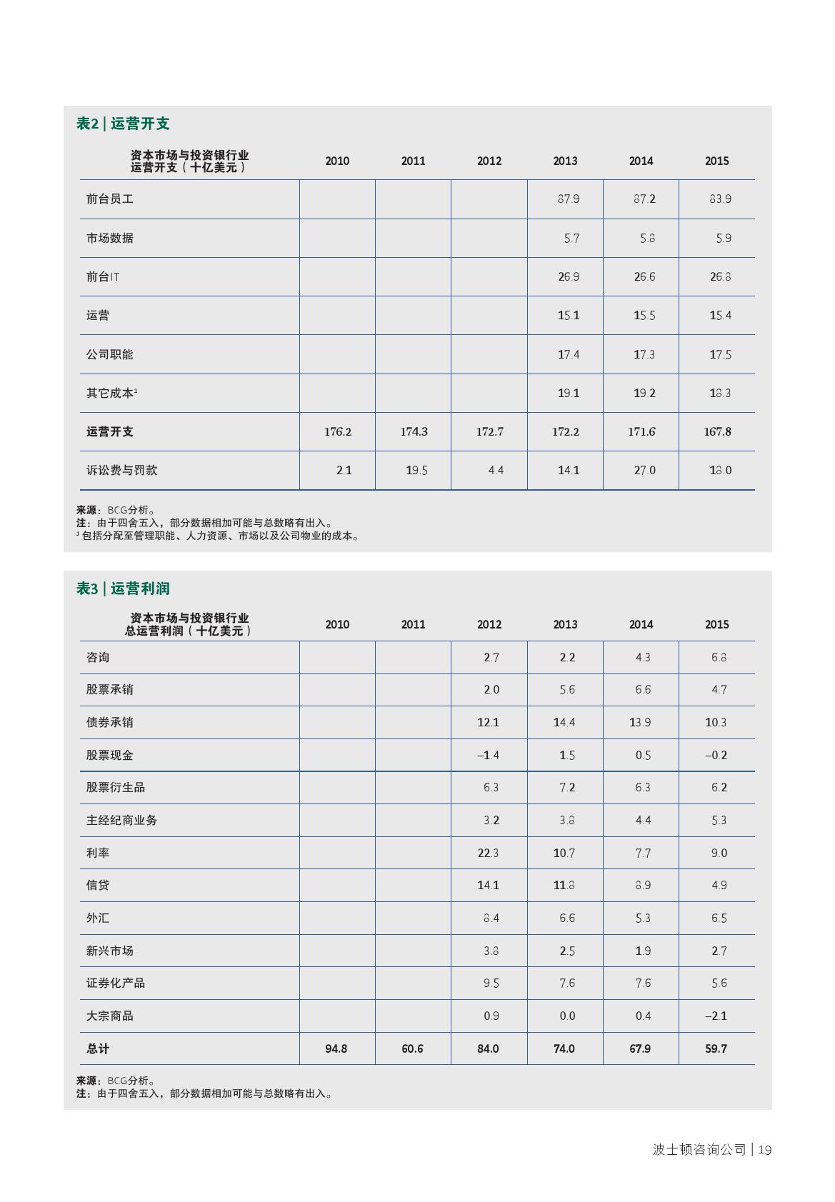 2016年全球资本市场报告_000021