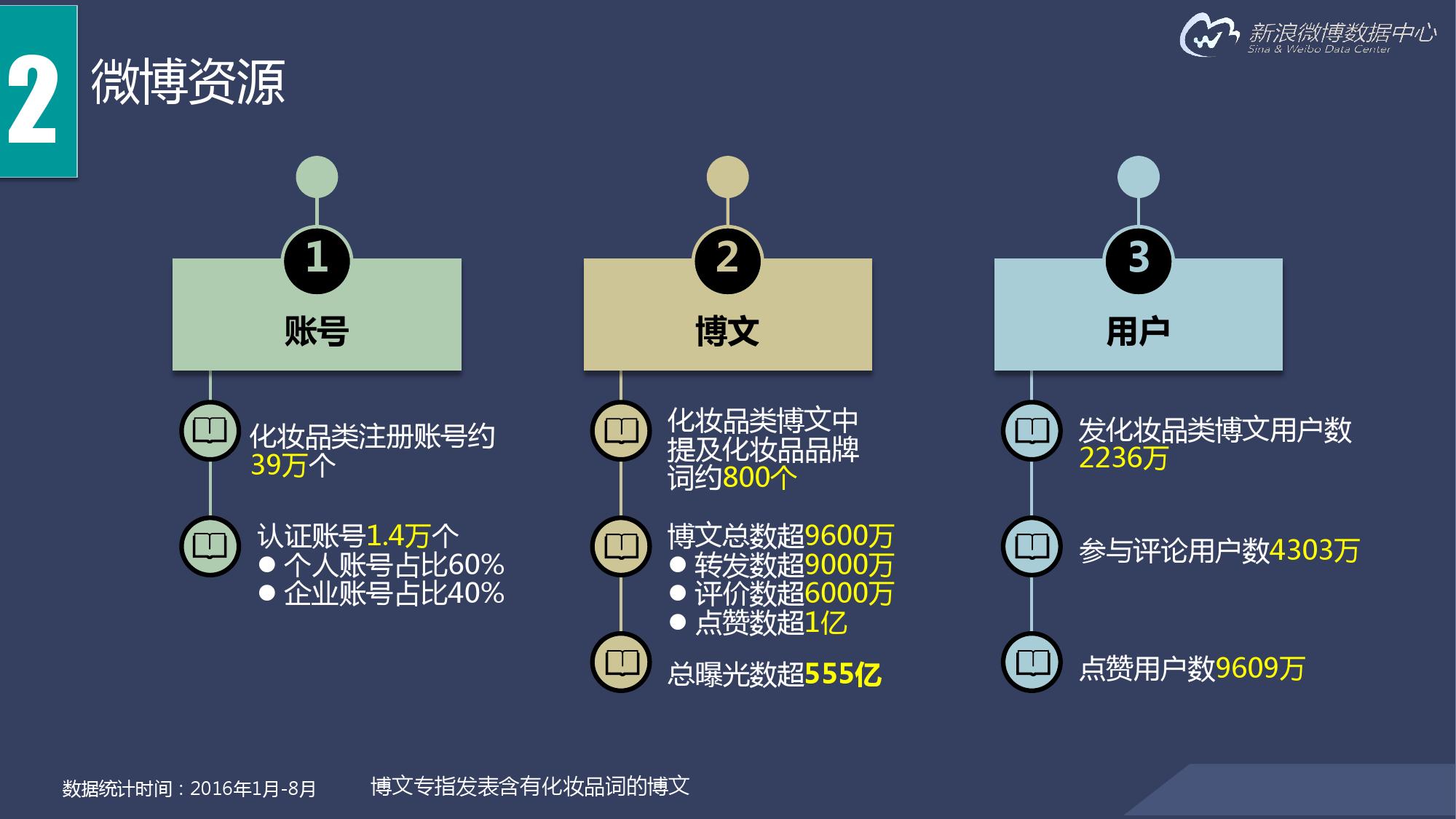 2016年化妆品行业报告_000010