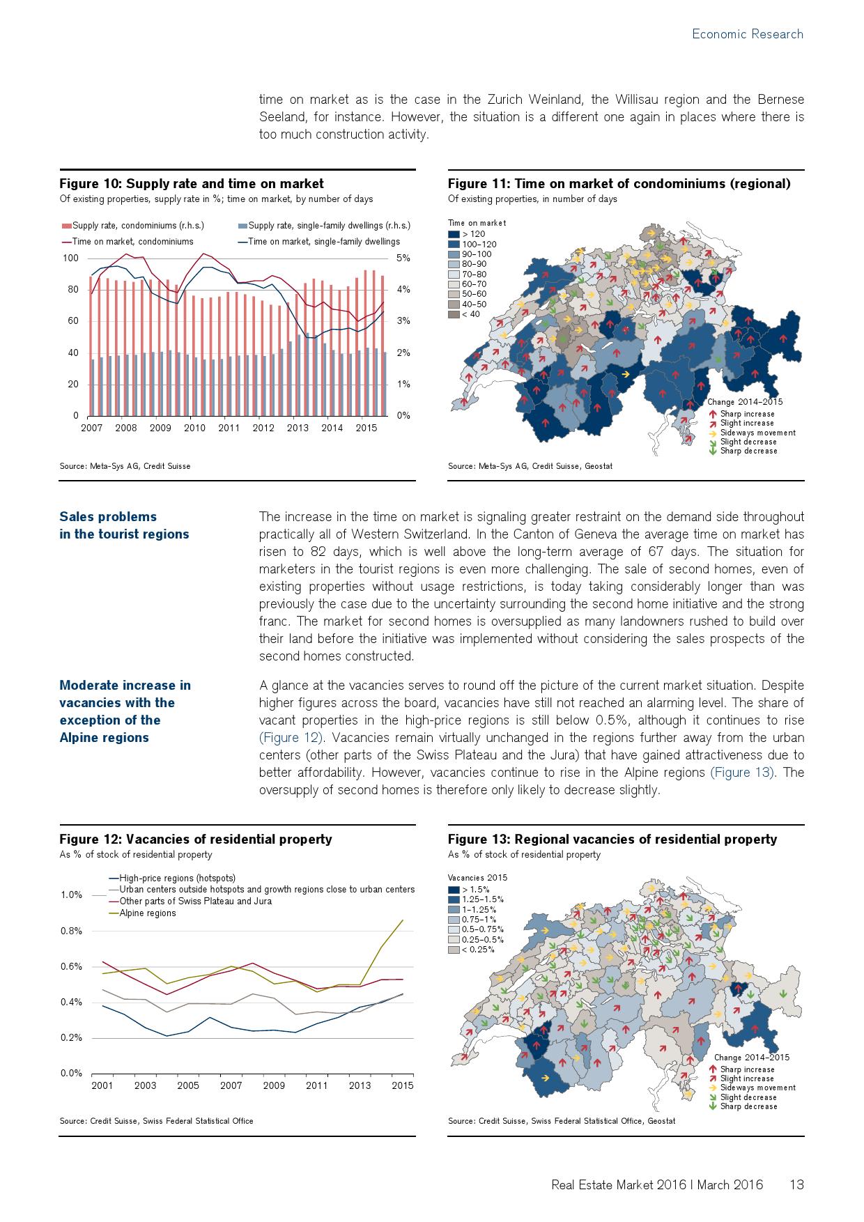 2016年瑞士房地产市场研究报告_000013