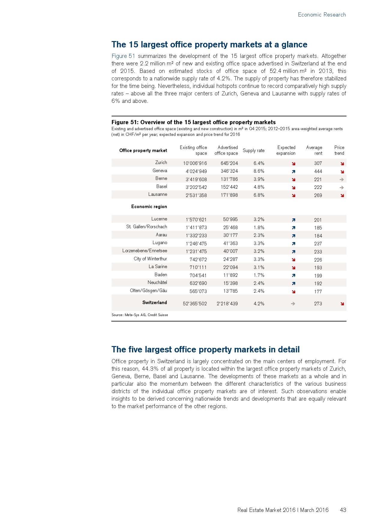 2016年瑞士房地产市场研究报告_000043
