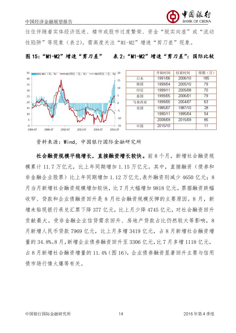 2016年第四季度中国经济金融展望报告_000015
