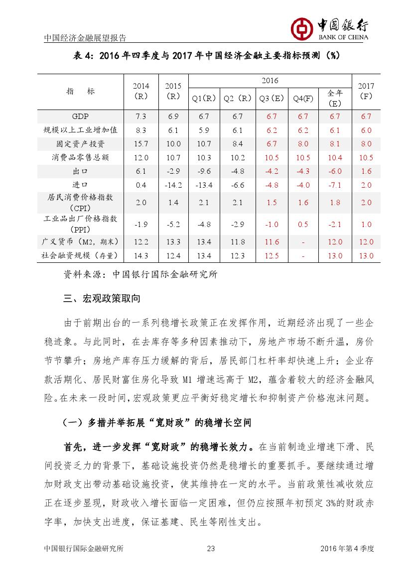 2016年第四季度中国经济金融展望报告_000024