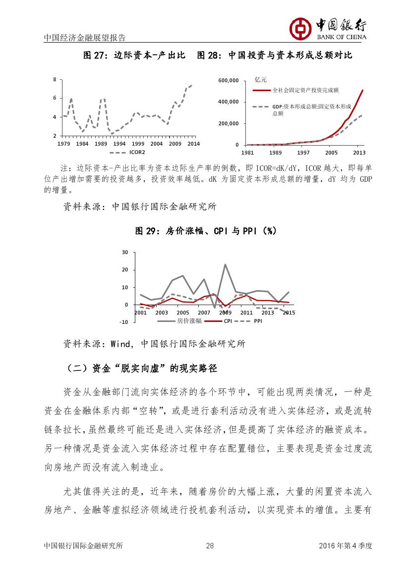 2016年第四季度中国经济金融展望报告_000029