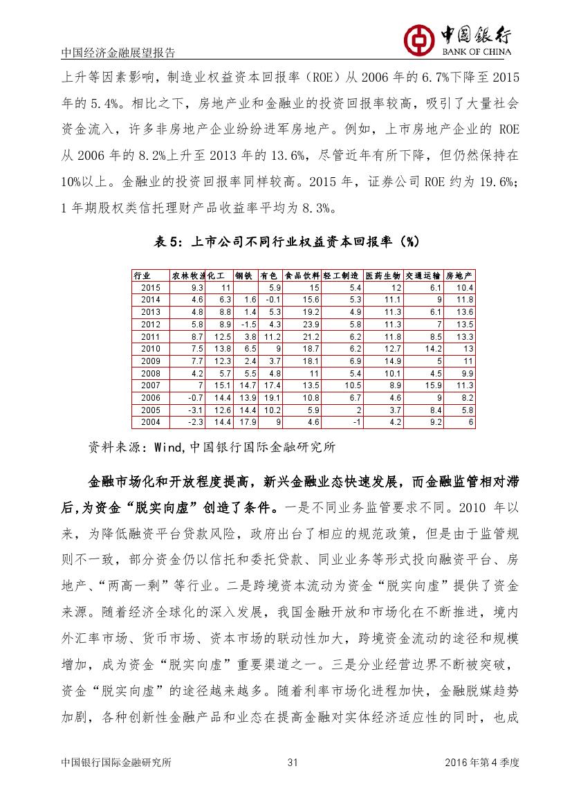 2016年第四季度中国经济金融展望报告_000032