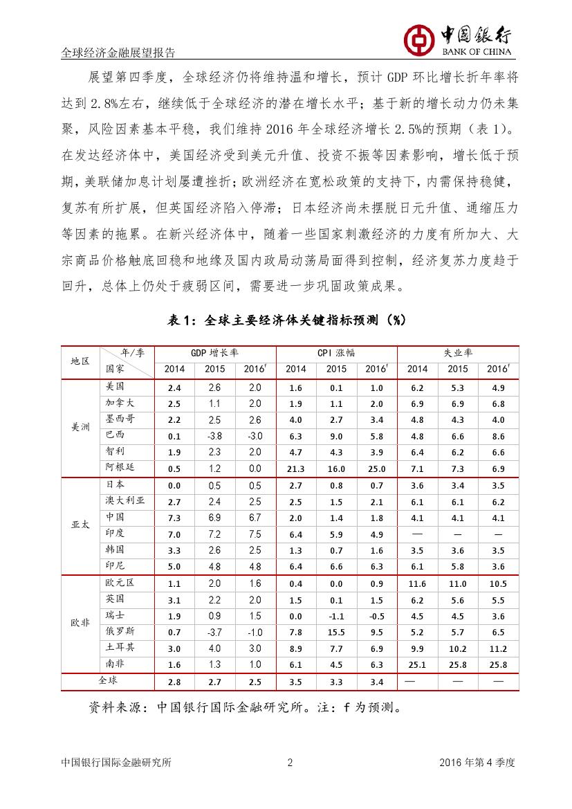 2016年第四季度全球经济金融展望报告_000003
