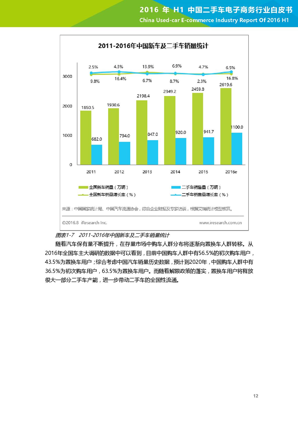 2016年H1中国二手车电子商务行业白皮书_000013
