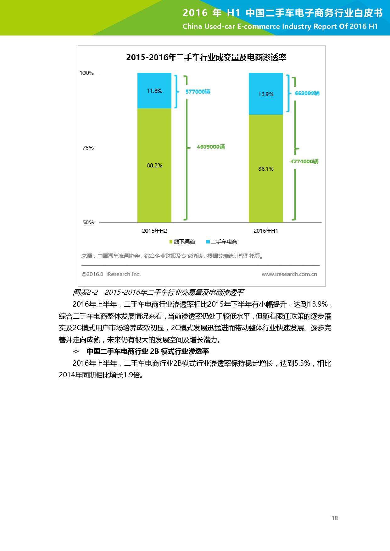 2016年H1中国二手车电子商务行业白皮书_000019