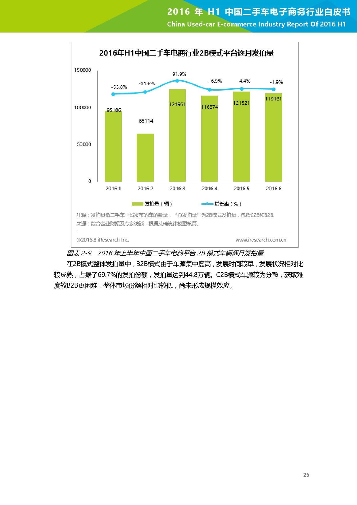 2016年H1中国二手车电子商务行业白皮书_000026