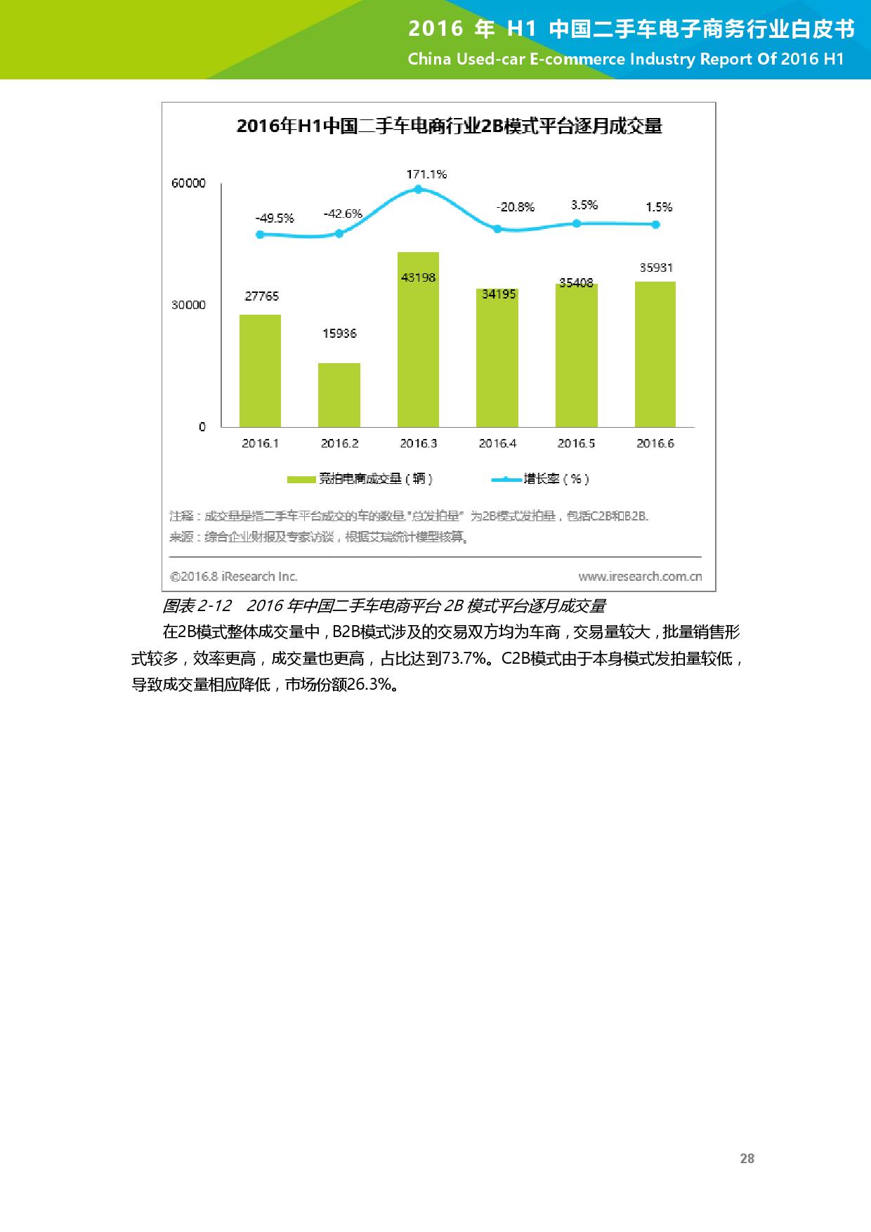 2016年H1中国二手车电子商务行业白皮书_000029