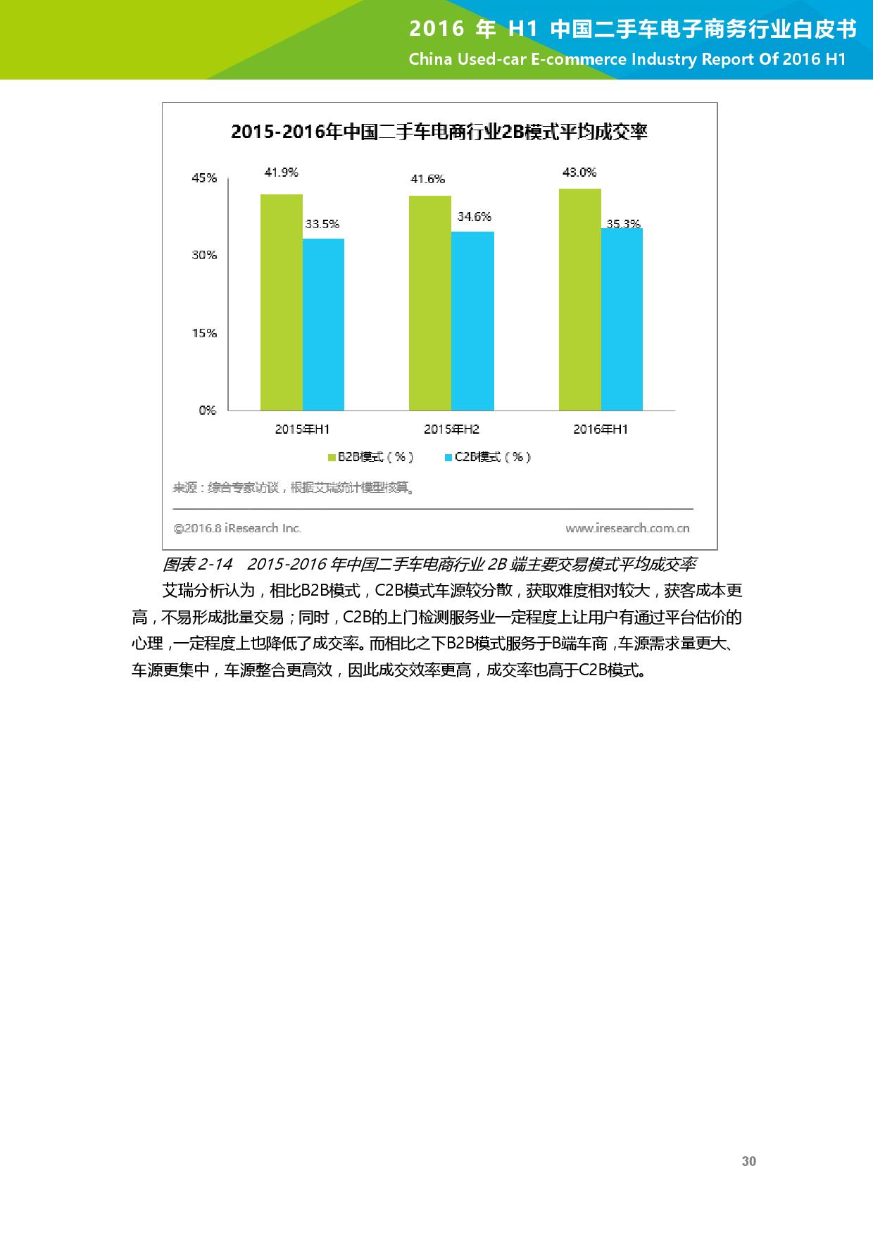 2016年H1中国二手车电子商务行业白皮书_000031