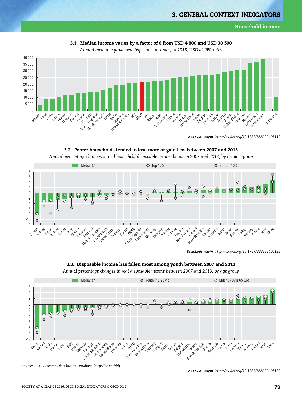 2016年OECD国家社会概览报告_000081