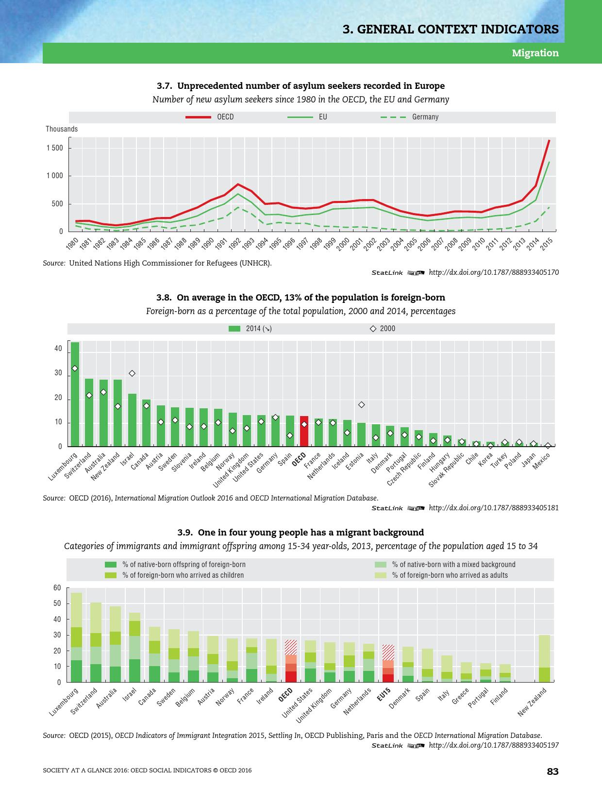 2016年OECD国家社会概览报告_000085