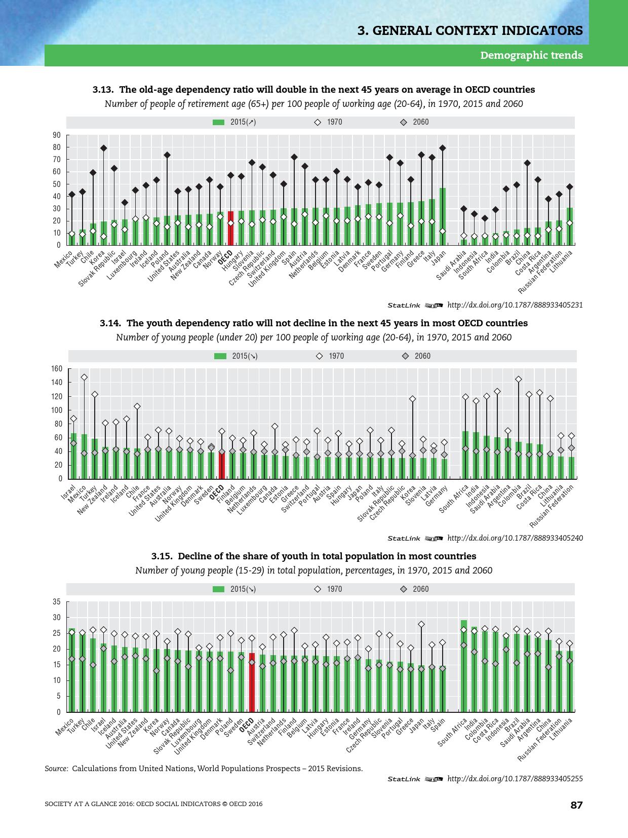 2016年OECD国家社会概览报告_000089