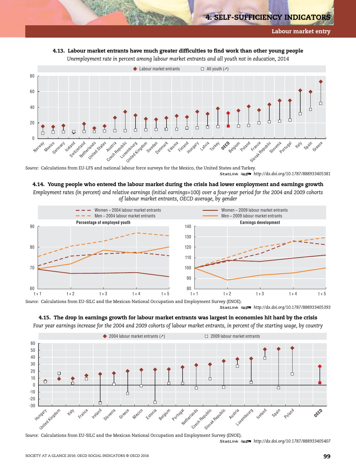 2016年OECD国家社会概览报告_000101