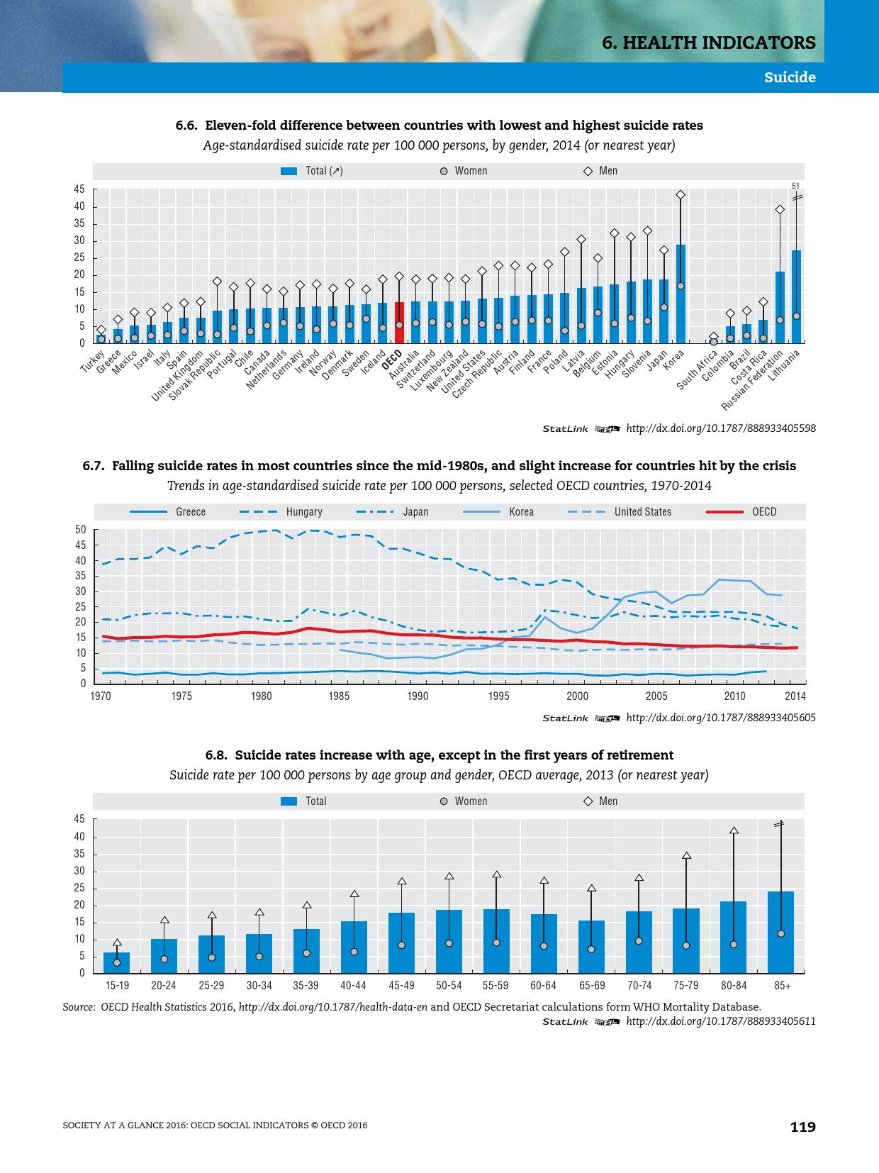 2016年OECD国家社会概览报告_000121