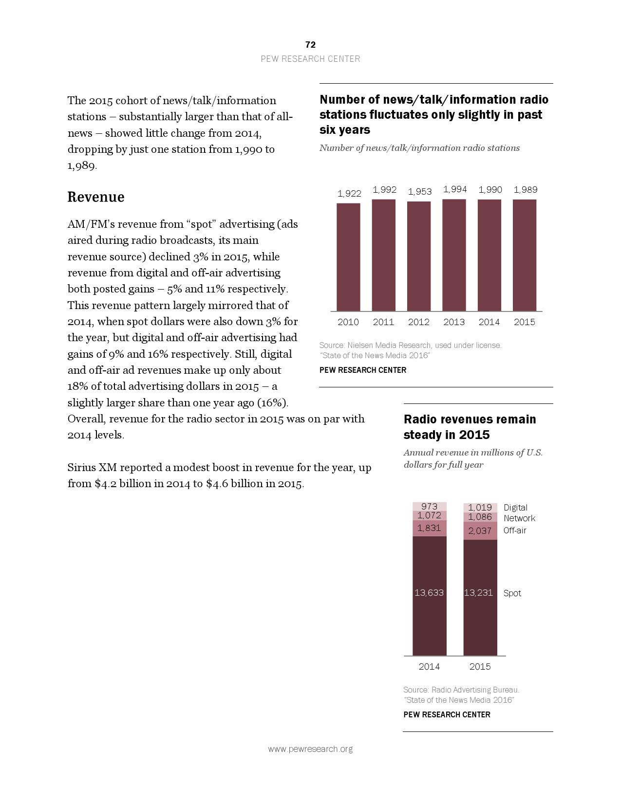 2016美国新媒体研究报告_000072