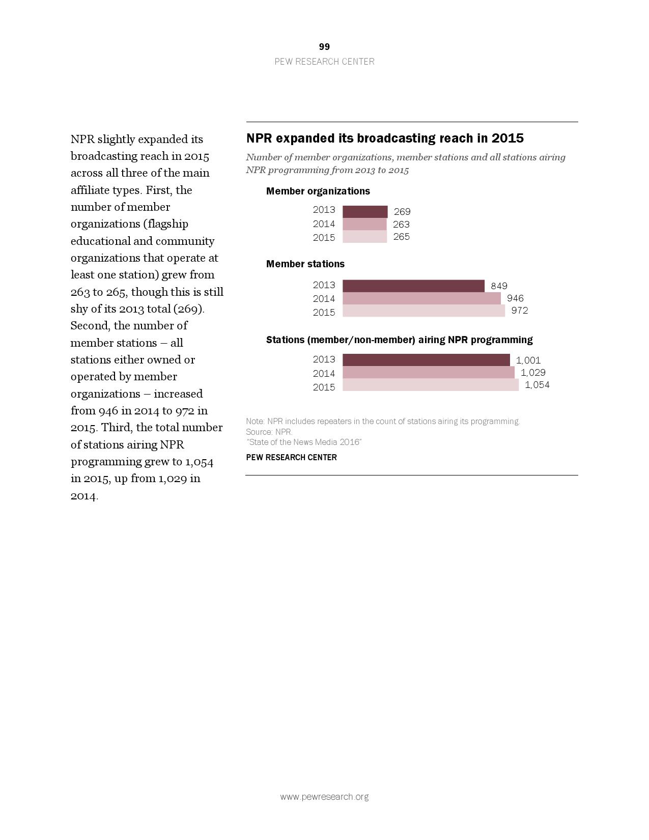2016美国新媒体研究报告_000099
