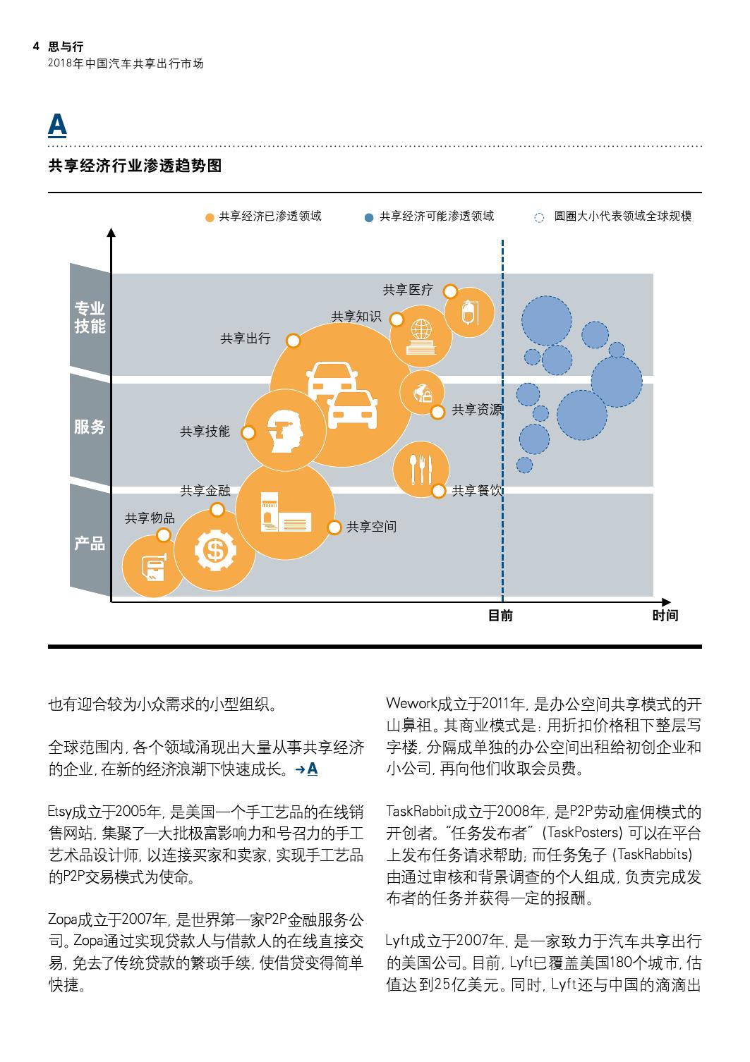 2018年中国汽车共享出行市场分析预测报告_000004