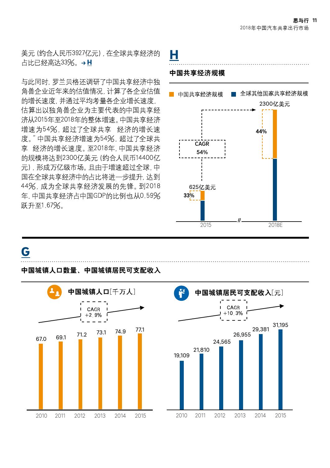 2018年中国汽车共享出行市场分析预测报告_000011