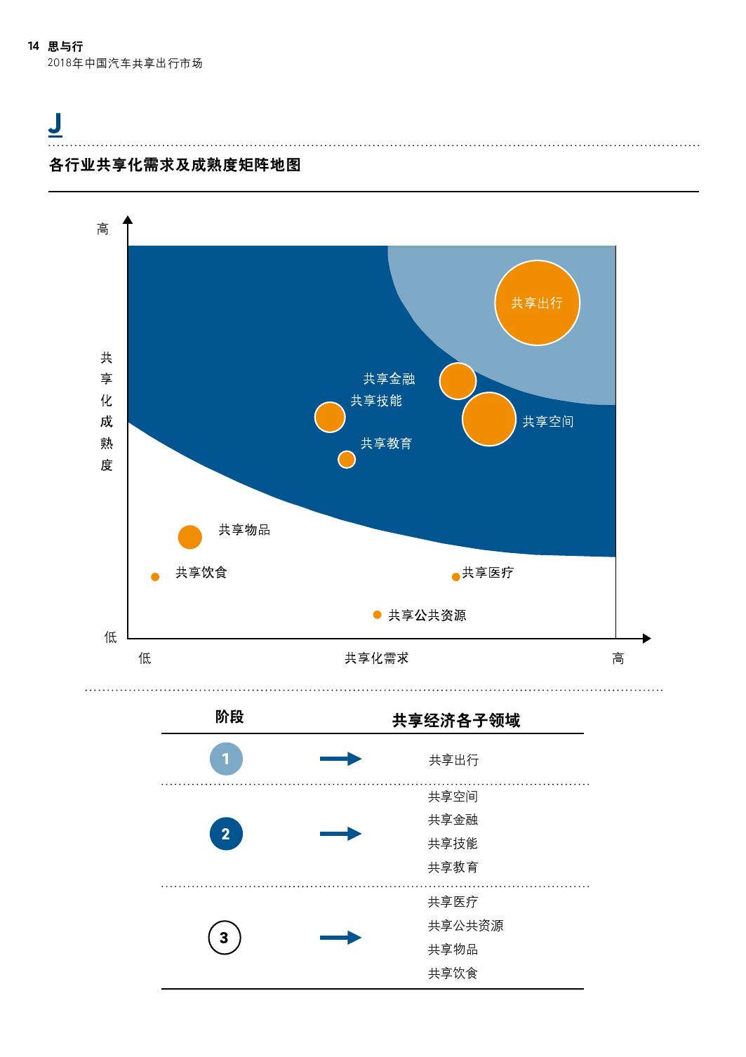 2018年中国汽车共享出行市场分析预测报告_000014